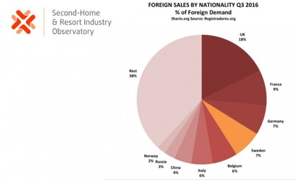 Foreign Sales by Nationality